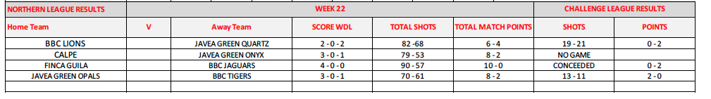 week22results.png