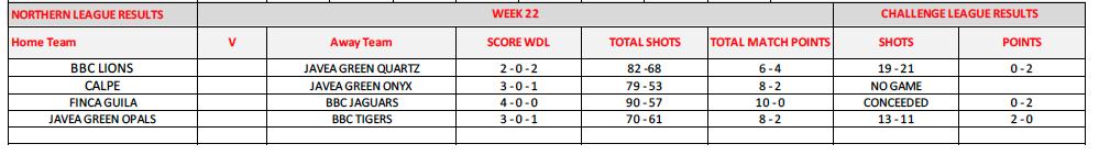 week22results.png